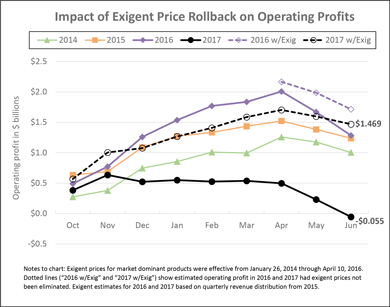 Impact of Exigent Price Rollback on Operating Profits