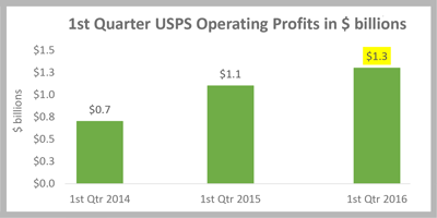 NALC President: USPS' $1.3 billion quarterly operating profit is not a fluke