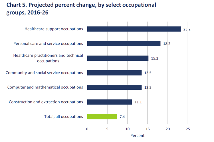 Bls Employment Projections Show Increase In Sectors Plagued