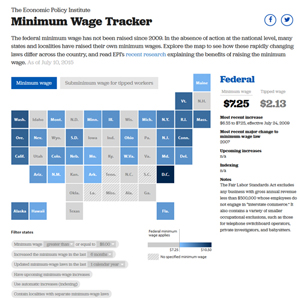 Minimum Wage Tracker